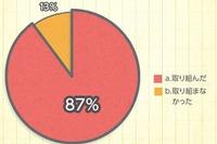 9割の小学生が夏休みに学校の宿題以外も勉強…ドラゼミ調べ 画像