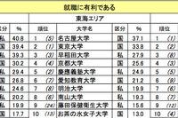 就職に有利な大学は慶應・名大・京大…大学イメージランキング 画像