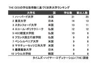 大手企業のCEO輩出数、東大が世界で2位…慶應もトップ10入り 画像