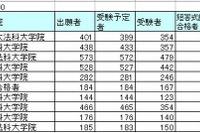 2013年司法試験合格者は2,049人、合格者数トップは慶應大 画像