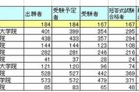 司法試験2013に現役大学生40が合格、合格率1位は予備試験合格者72% 画像