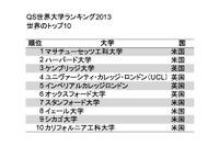 東大は順位を2つ下げて32位、QSが世界大学ランキング2013を公開 画像