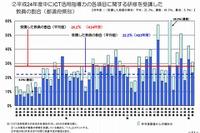 教員のICT研修受講率は28%、佐賀県は98%…地域格差が明確に 画像