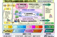 2014年度より施設分離型小中一貫教育を開始…大阪府池田市