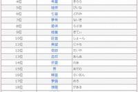 キラキラネームランキング発表、「姫星(きてぃ)」「本気(まじ)」など奇抜な名前も 画像
