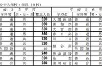 【高校受験2014】埼玉県立高校の募集人員、前年比160人減の4万人 画像