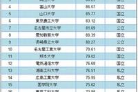 大学ウェブサイトの使いやすさ1位は「福岡工業大学」 画像