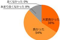 英検対策eラーニング「旺文社・英検CAT」、998円で使い放題