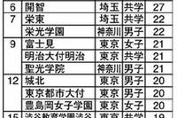 【中学受験2014】保護者に人気がある中高一貫校ランキング、1位「早稲田実業」 画像