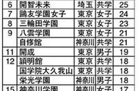 【中学受験2014】塾が勧める中高一貫校ランキング、1位「城北」