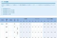 【大学受験2014】偏差値とセンター目標点…第3回ベネッセ・駿台マーク模試・11月 画像