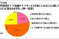 教育のIT化に75%の保護者が前向き 画像