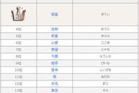 2013年ベスト・オブ・キラキラネームは「泡姫(ありえる)」 画像