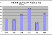 2014年のお年玉支払い予定総額は過去最高の27,328円 画像