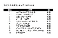 【2013重大ニュース:海外教育事情】PISA調査結果、海外の大学ランキングなど