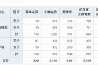 【中学受験2014】神奈川県立中学の出願倍率…相模原7.9倍、平塚5.5倍 画像
