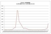 【インフルエンザ2014】沖縄や大阪、熊本など13か所で警報レベル超え 画像
