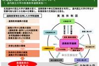 北大など北海道内7国立大が単位互換協定、今秋より遠隔授業 画像
