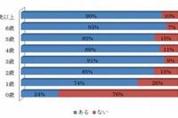 1歳児の74%、2歳児の85%がスマホを使用…動画視聴がトップ 画像