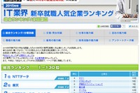 IT業界の就職人気企業ランキング、1位は5年連続で「NTTデータ」