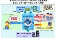 警察庁、H22年ネットの違法・有害情報の通報状況を公開 画像