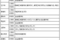 東京都内の学校選択制、中学は16区6市で自由選択制を実施 画像