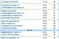 【中学受験2015】サピックス小学部 上位校偏差値<2015年入試> 画像