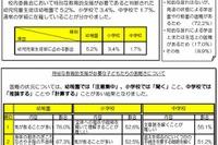 北海道教委「みんなにわかりやすい授業づくりのポイント」を公開 画像