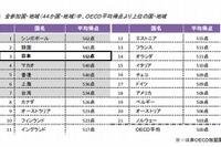 PISA2012、日本の生徒は問題解決能力で44か国中3位 画像