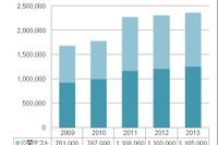 TOEIC、2013年度の受験者数は過去最高の236万1,000人 画像