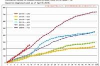 はしか感染が急増、4月時点で昨年1年間を上回る