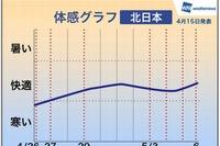 【GW】中頃は全国的に晴れ、序盤・終盤は天気急変…北海道は雪 画像