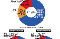 スマートフォンユーザーの84.1%が「就活に有利」と回答 画像