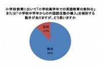 小学校の英語教育、保護者の88%が教科化など「賛成」 画像