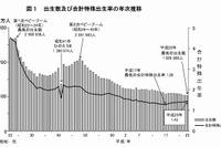 出生数は過去最少を記録、合計特殊出生率は微増の1.43…厚労省の人口統計 画像