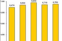 2013年度おもちゃ市場規模は6,756億円…スマホ玩具が貢献 画像