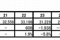 司法書士試験の出願者数は4年連続減少の2万4,537人 画像
