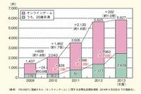 未成年者のオンラインゲームトラブルが急増、相談者の平均は23.3万円 画像