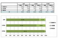 小中学校のICT整備率、プロジェクター9割・電子黒板8割…JAPET調査 画像