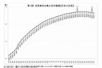 日本人の総人口、5年連続減の1億2,643万人…東京への一極集中が加速 画像