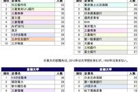 東大・京大・早大・慶大 就職先ランキング…20年の変化(1993年/2013年) 画像