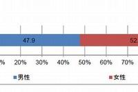 シェアハウス利用者の12%は学生…国交省調査 画像