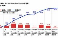 【夏休み】レジャーの平均予算は36,783円、回数は2.9回 画像