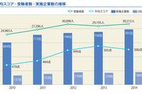 2014年度TOEIC IPテスト、新入社員の受験者数と実施企業が過去最高を記録 画像