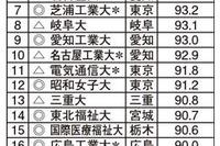 就職率ランキング2014、1位は「福井大」96.7% 画像