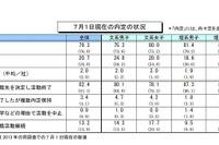 7月の就職内定率は79%、前年同期を上回り好調 画像