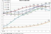 小中高校教員の平均年齢が低下…文科省の学校教員統計調査 画像