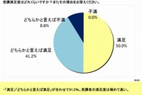 MOOC受講者の9割が満足、7割が継続を希望 画像