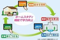 タブレットで自宅学習、反転授業対応の「みらいスクールホームスタディ」発売 画像