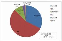 武雄市図書館に87%が満足、年中無休が好評 画像